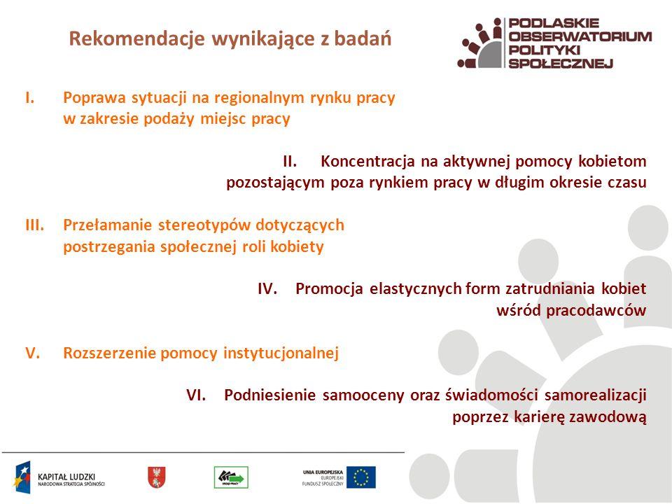 Rekomendacje wynikające z badań I.Poprawa sytuacji na regionalnym rynku pracy w zakresie podaży miejsc pracy II.Koncentracja na aktywnej pomocy kobiet