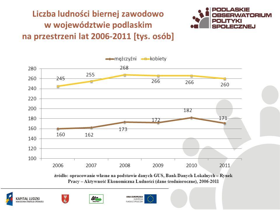 Liczba ludności biernej zawodowo w województwie podlaskim na przestrzeni lat 2006-2011 [tys. osób] źródło: opracowanie własne na podstawie danych GUS,