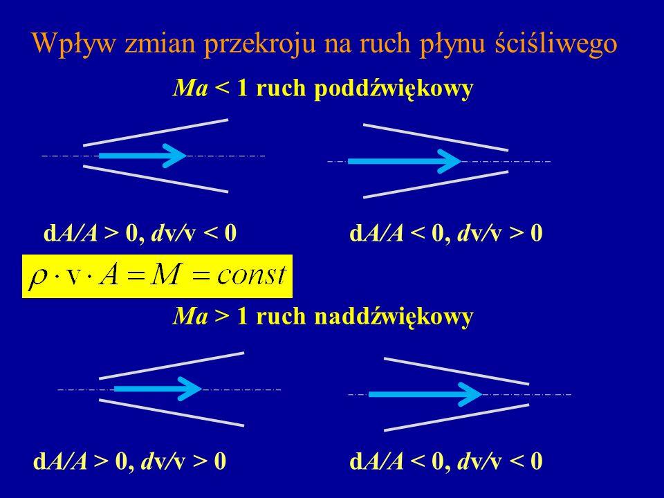 Wpływ zmian przekroju na ruch płynu ściśliwego Ma < 1 ruch poddźwiękowy dA/A 0 dA/A < 0, dv/v < 0 Ma > 1 ruch naddźwiękowy dA/A > 0, dv/v > 0 dA/A > 0