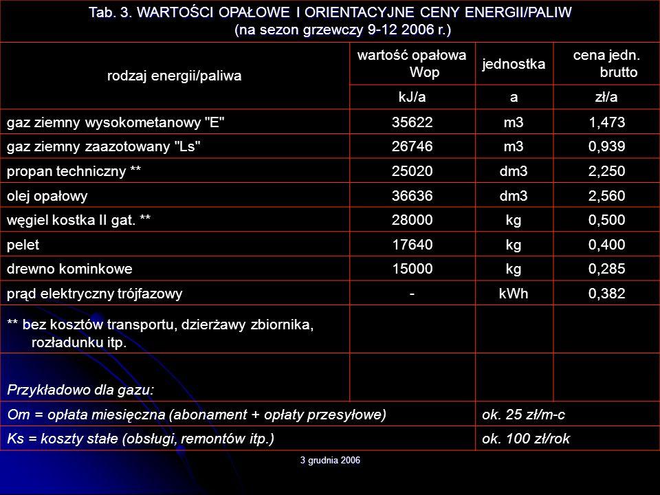 3 grudnia 2006 Tab. 3. WARTOŚCI OPAŁOWE I ORIENTACYJNE CENY ENERGII/PALIW (na sezon grzewczy 9-12 2006 r.) rodzaj energii/paliwa wartość opałowa Wop j