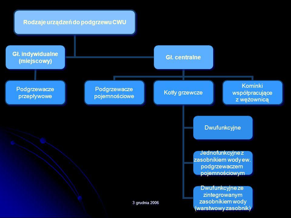 3 grudnia 2006 Ciepło Ciepło to jedna z postaci energii zawartej w materiale.