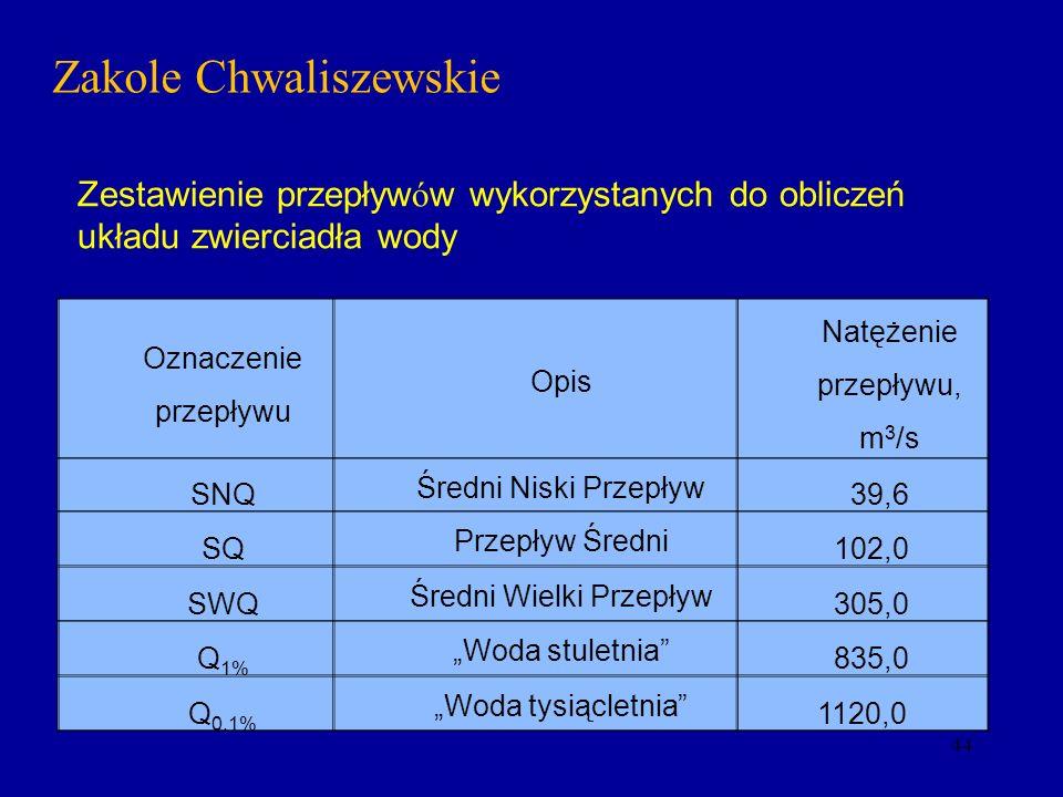 44 Zakole Chwaliszewskie Oznaczenie przepływu Opis Natężenie przepływu, m 3 /s SNQ Średni Niski Przepływ 39,6 SQ Przepływ Średni 102,0 SWQ Średni Wiel
