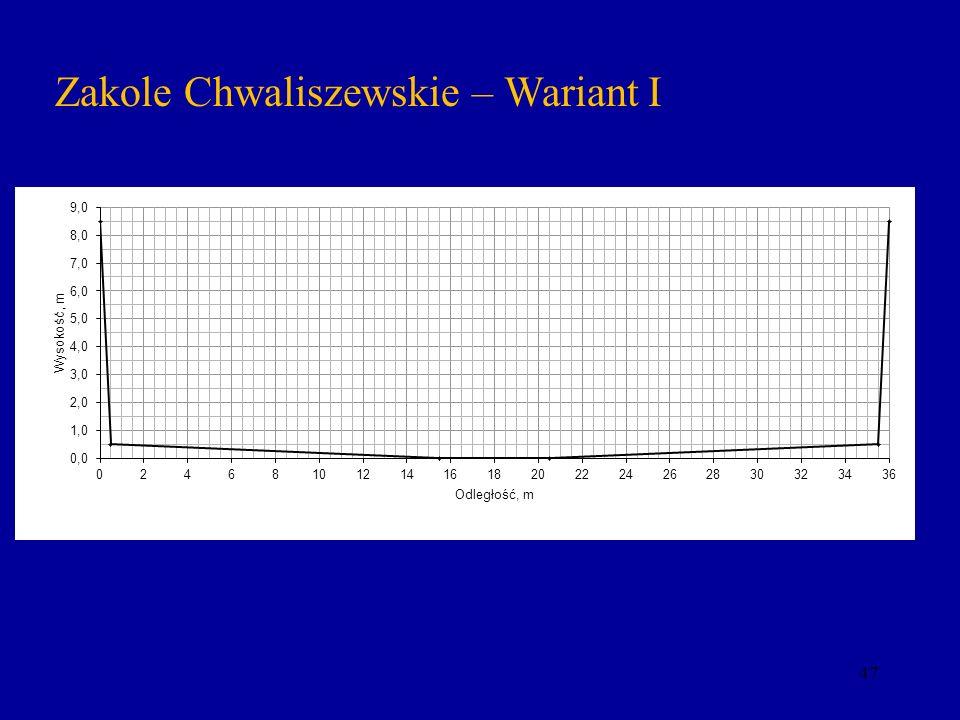 47 Zakole Chwaliszewskie – Wariant I