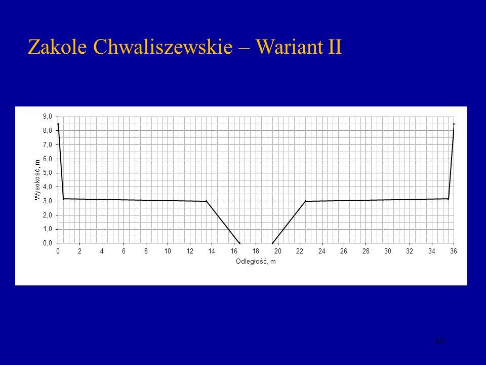 48 Zakole Chwaliszewskie – Wariant II