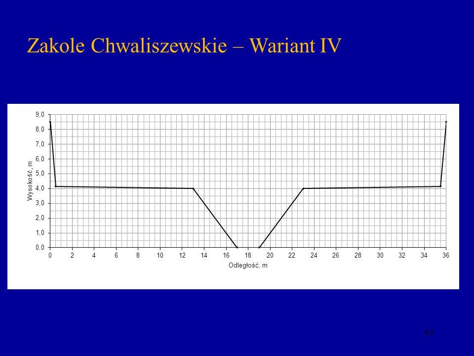 50 Zakole Chwaliszewskie – Wariant IV