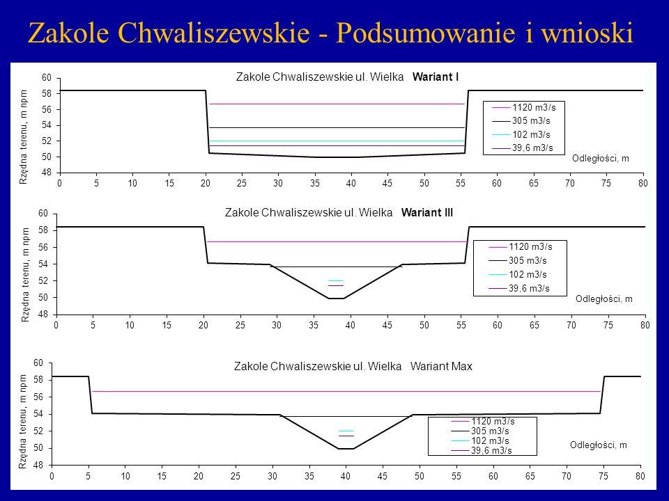 52 Zakole Chwaliszewskie - Podsumowanie i wnioski