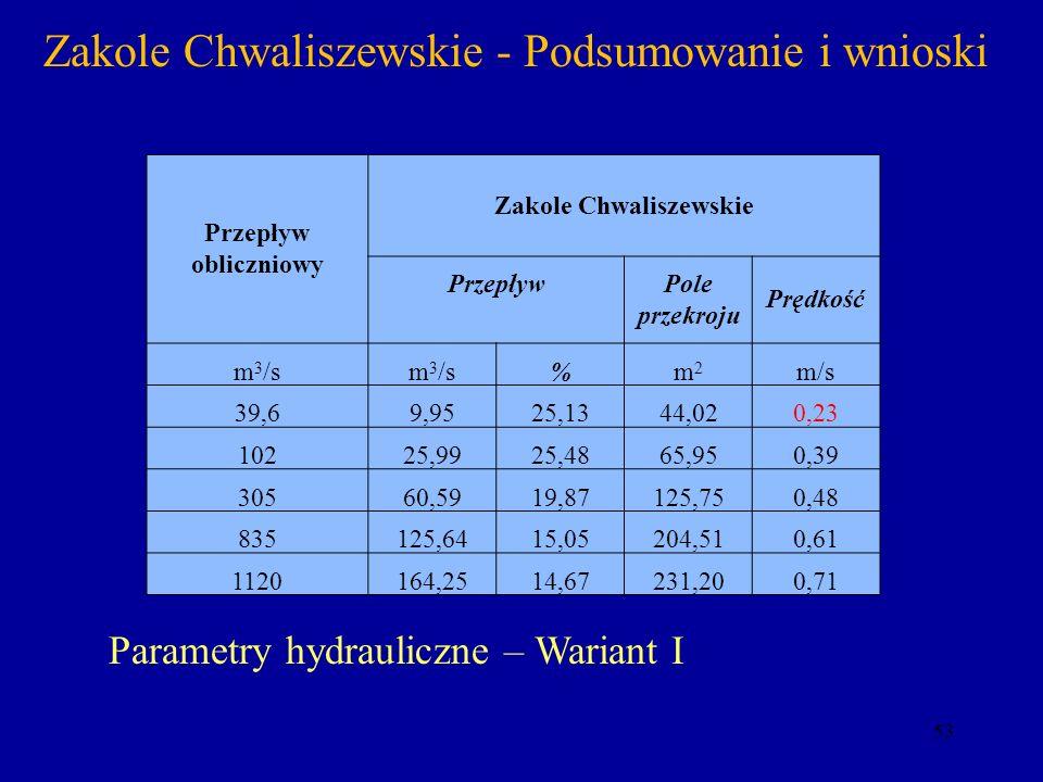 53 Zakole Chwaliszewskie - Podsumowanie i wnioski Przepływ obliczniowy Zakole Chwaliszewskie Przepływ Pole przekroju Prędkość m 3 /s %m2m2 m/s 39,69,9