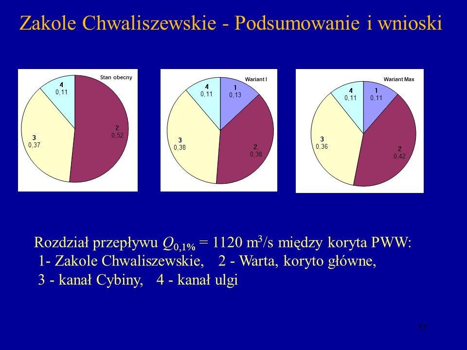55 Zakole Chwaliszewskie - Podsumowanie i wnioski Rozdział przepływu Q 0,1% = 1120 m 3 /s między koryta PWW: 1- Zakole Chwaliszewskie, 2 - Warta, kory