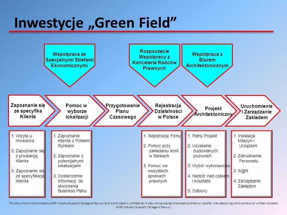 Inwestycje Green Field Zapoznanie się ze specyfika Klienta Pomoc w wyborze lokalizacji Przygotowanie Planu Czasowego Rejestracja Działalności w Polsce Projekt Architektoniczny Uruchomienie i Zarządzanie Zakładem 1.