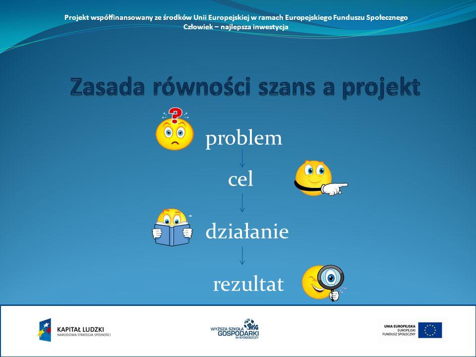 problem cel działanie rezultat Projekt współfinansowany ze środków Unii Europejskiej w ramach Europejskiego Funduszu Społecznego Człowiek – najlepsza