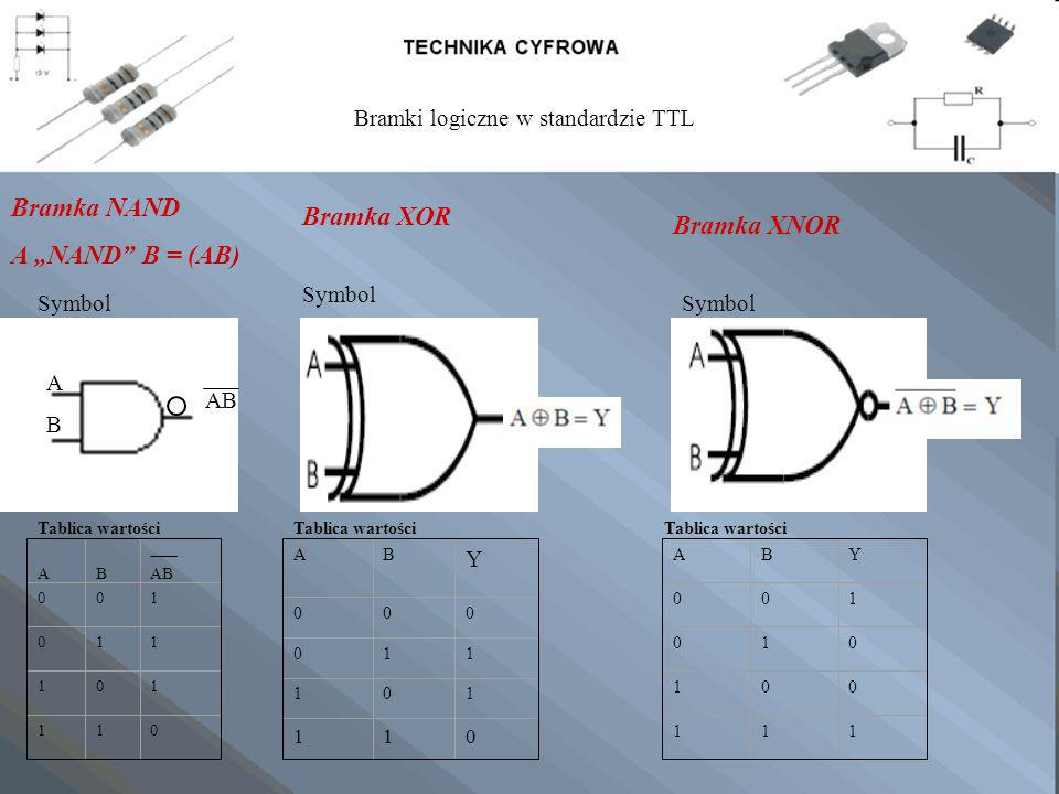 Bramka NAND A NAND B = (AB) ABAB AB Symbol ABAB 001 011 101 110 Tablica wartości Bramka XOR Symbol AB Y 000 011 101 110 Tablica wartości Bramka XNOR S