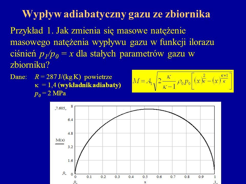 Wypływ adiabatyczny gazu ze zbiornika Ze spadkiem ciśnienia p 1, wielkość M(x) początkowo rośnie, a po osiągnięciu wartości maksymalnej M max dla x = β, maleje do zera.