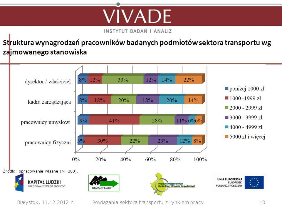 Struktura wynagrodzeń pracowników badanych podmiotów sektora transportu wg zajmowanego stanowiska Białystok, 11.12.2012 r.10Powiązania sektora transpo