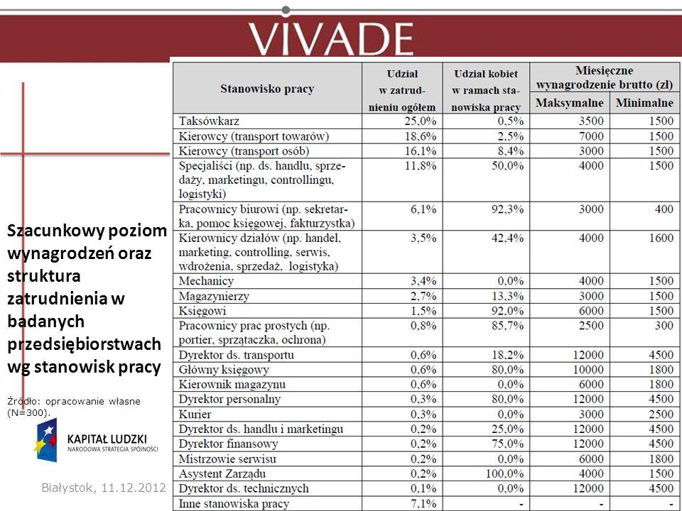 Szacunkowy poziom wynagrodzeń oraz struktura zatrudnienia w badanych przedsiębiorstwach wg stanowisk pracy Białystok, 11.12.2012 r.11Powiązania sektor