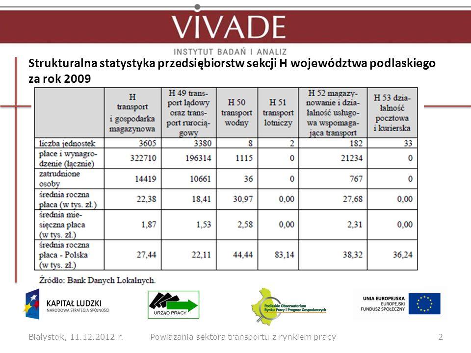 Strukturalna statystyka przedsiębiorstw sekcji H województwa podlaskiego za rok 2009 Białystok, 11.12.2012 r.2Powiązania sektora transportu z rynkiem
