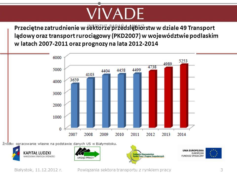 Przeciętne zatrudnienie w sektorze przedsiębiorstw w dziale 49 Transport lądowy oraz transport rurociągowy (PKD2007) w województwie podlaskim w latach
