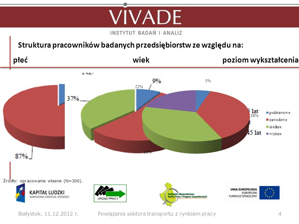 Struktura pracowników badanych przedsiębiorstw ze względu na: Białystok, 11.12.2012 r.4Powiązania sektora transportu z rynkiem pracy Źródło: opracowan