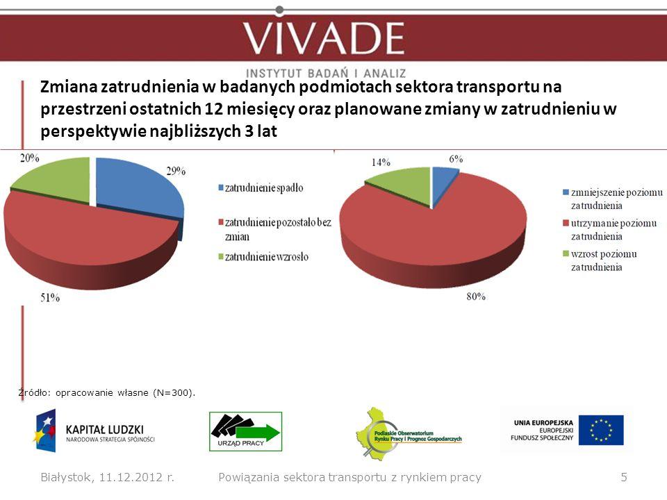 Przyczyny planowanych zatrudnień w badanych podmiotach sektora transportu w perspektywie najbliższych 3 lat Białystok, 11.12.2012 r.6Powiązania sektora transportu z rynkiem pracy Źródło: opracowanie własne (N=300).