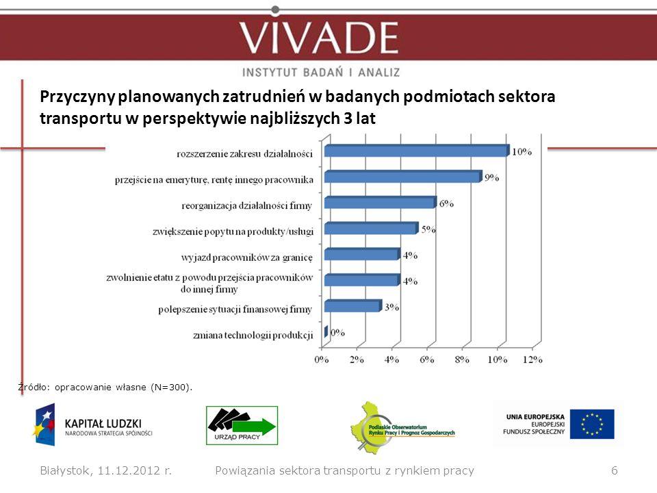 Skłonność pracodawców badanego sektora do zatrudniania osób z wybranych grup ryzyka Białystok, 11.12.2012 r.7Powiązania sektora transportu z rynkiem pracy Źródło: opracowanie własne (N=300).