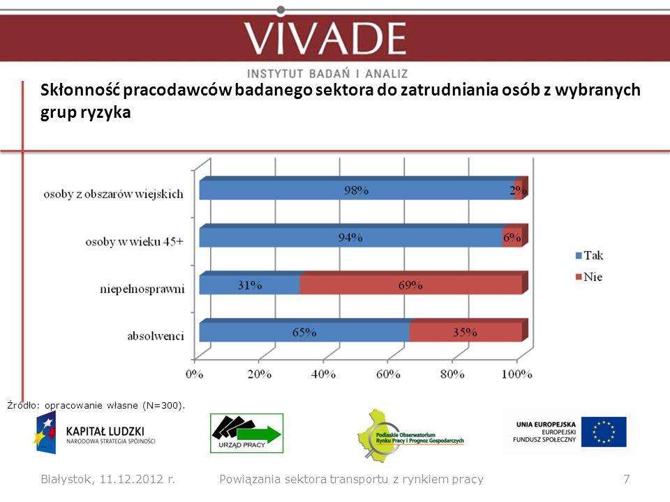 Poziom kwalifikacji osób pracujących w badanych podmiotach w opinii pracodawców Białystok, 11.12.2012 r.8Powiązania sektora transportu z rynkiem pracy Źródło: opracowanie własne (N=300).
