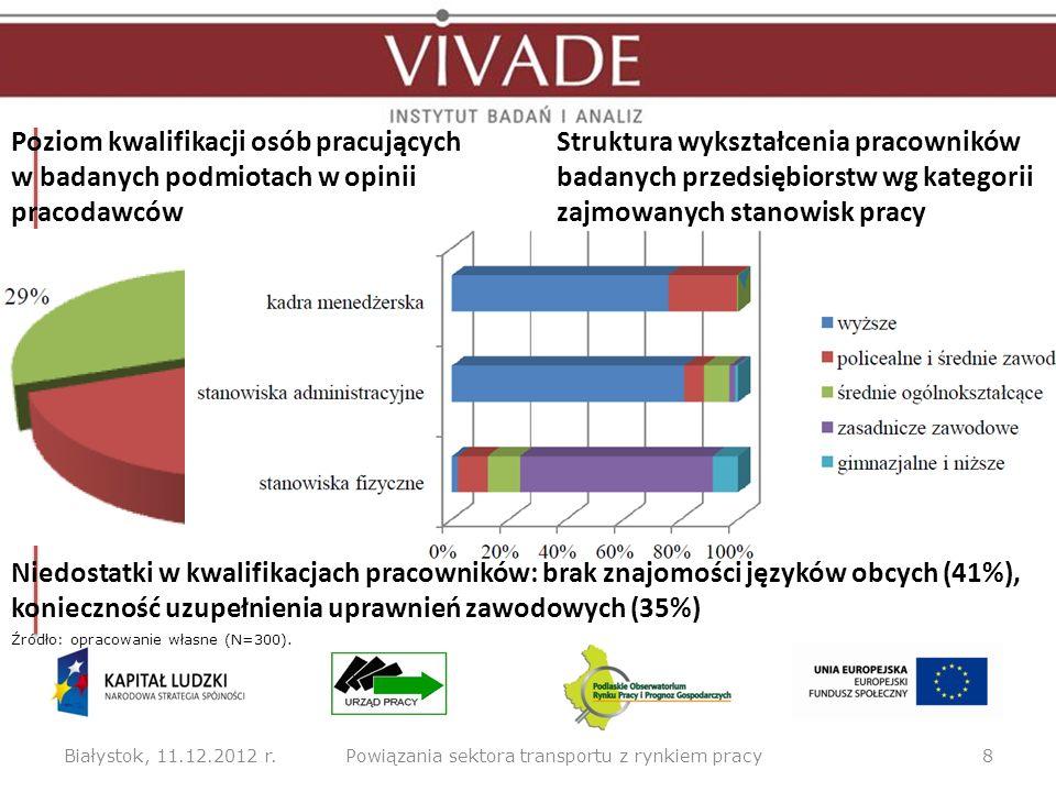 Poziom kwalifikacji osób pracujących w badanych podmiotach w opinii pracodawców Białystok, 11.12.2012 r.8Powiązania sektora transportu z rynkiem pracy