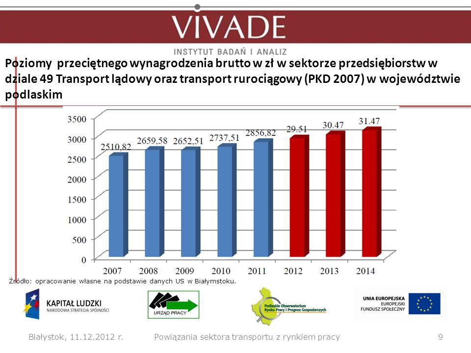 Struktura wynagrodzeń pracowników badanych podmiotów sektora transportu wg zajmowanego stanowiska Białystok, 11.12.2012 r.10Powiązania sektora transportu z rynkiem pracy Źródło: opracowanie własne (N=300).