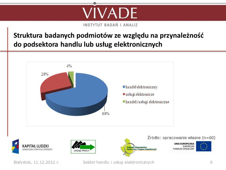 Struktura badanych podmiotów ze względu na przynależność do podsektora handlu lub usług elektronicznych Białystok, 11.12.2012 r.6 Źródło: opracowanie