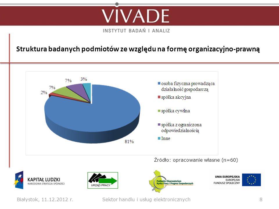 Struktura badanych podmiotów ze względu na formę organizacyjno-prawną Białystok, 11.12.2012 r.8Sektor handlu i usług elektronicznych Źródło: opracowan