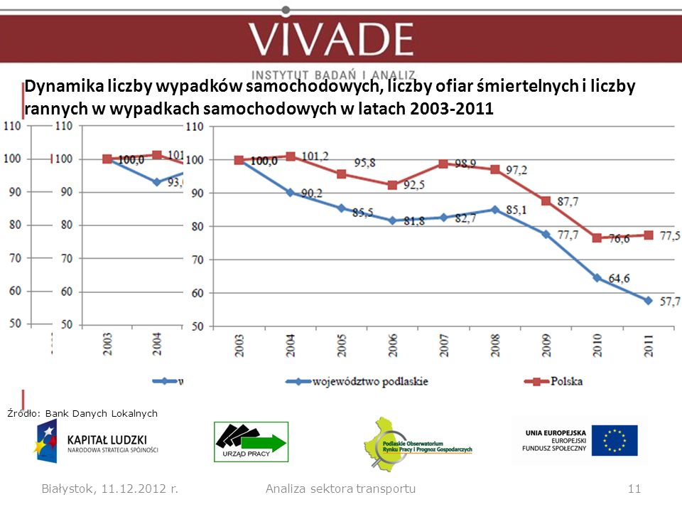 Dynamika liczby wypadków samochodowych, liczby ofiar śmiertelnych i liczby rannych w wypadkach samochodowych w latach 2003-2011 Białystok, 11.12.2012