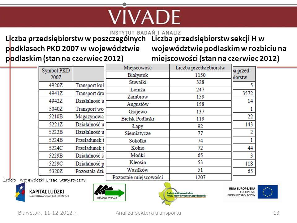 Liczba przedsiębiorstw w poszczególnych podklasach PKD 2007 w województwie podlaskim (stan na czerwiec 2012) Białystok, 11.12.2012 r.13Analiza sektora