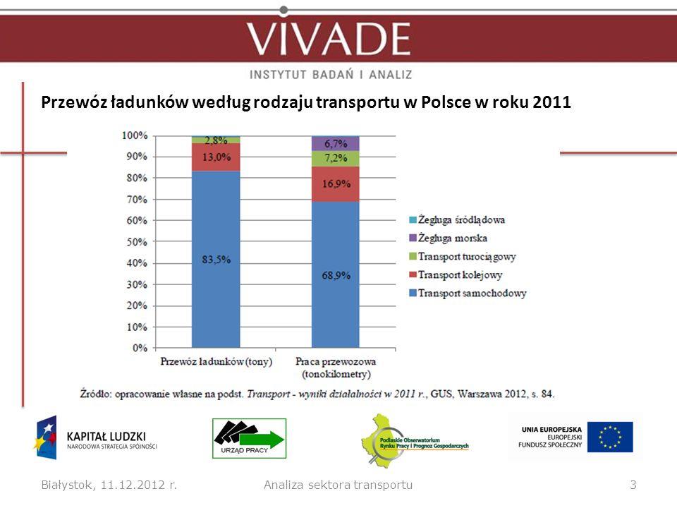 Czynniki wpływające na branżę transportową w roku 2012 Białystok, 11.12.2012 r.4Analiza sektora transportu