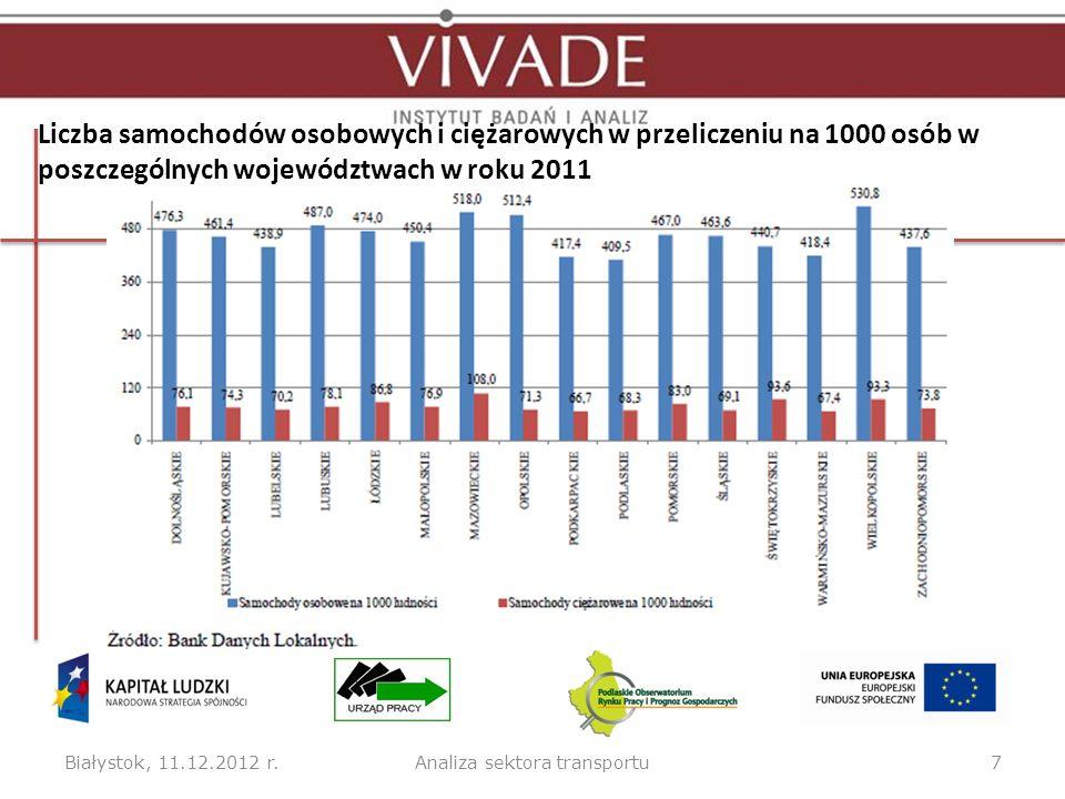 Liczba samochodów osobowych i ciężarowych w przeliczeniu na 1000 osób w poszczególnych województwach w roku 2011 Białystok, 11.12.2012 r.7Analiza sekt