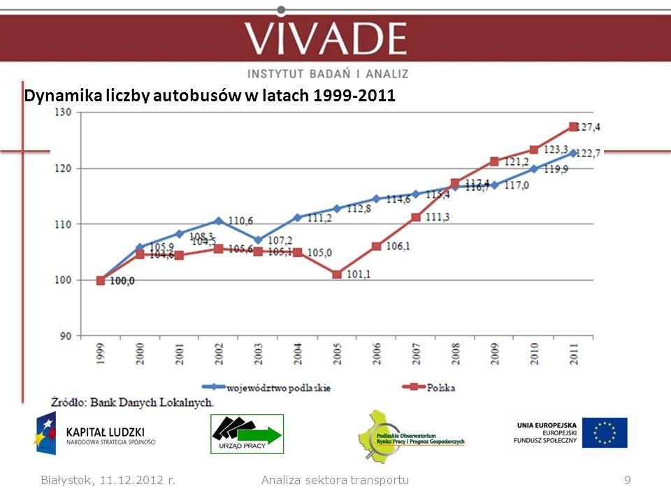Dynamika liczby autobusów w latach 1999-2011 Białystok, 11.12.2012 r.9Analiza sektora transportu
