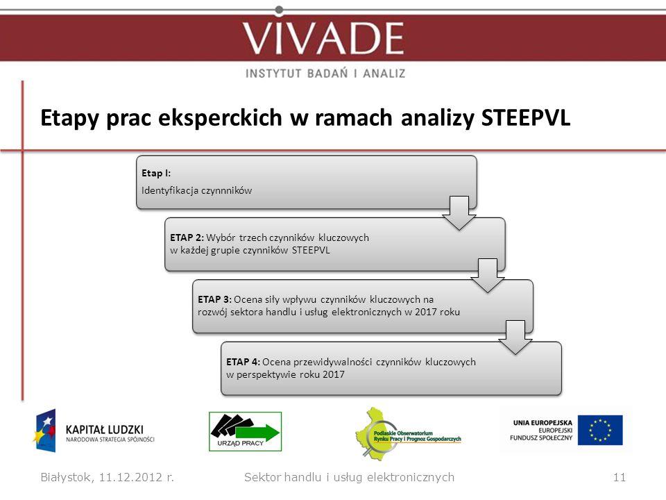 Etapy prac eksperckich w ramach analizy STEEPVL Białystok, 11.12.2012 r.11 Etap I: Identyfikacja czynnników ETAP 2: Wybór trzech czynników kluczowych