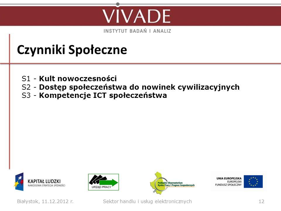 Czynniki Społeczne Białystok, 11.12.2012 r.12 S1 - Kult nowoczesności S2 - Dostęp społeczeństwa do nowinek cywilizacyjnych S3 - Kompetencje ICT społec