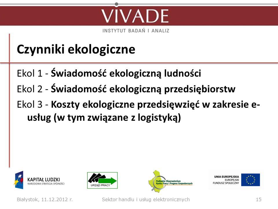 Czynniki ekologiczne Ekol 1 - Świadomość ekologiczną ludności Ekol 2 - Świadomość ekologiczną przedsiębiorstw Ekol 3 - Koszty ekologiczne przedsięwzię