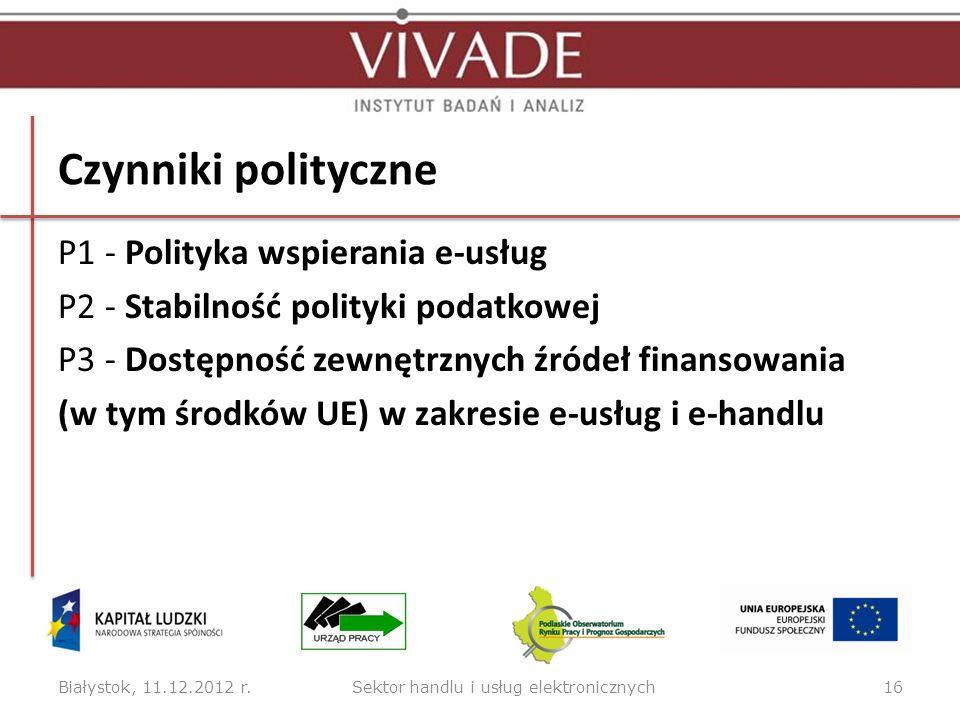 Czynniki polityczne P1 - Polityka wspierania e usług P2 - Stabilność polityki podatkowej P3 - Dostępność zewnętrznych źródeł finansowania (w tym środk