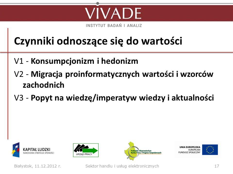 Czynniki odnoszące się do wartości V1 - Konsumpcjonizm i hedonizm V2 - Migracja proinformatycznych wartości i wzorców zachodnich V3 - Popyt na wiedzę/