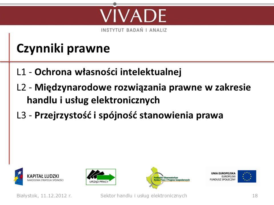 Średnie oceny siły wpływu wszystkich grup czynników analizy STEEPVL Białystok, 11.12.2012 r.19Sektor handlu i usług elektronicznych