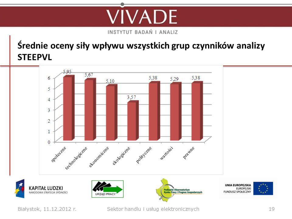Średnie oceny siły wpływu czynników determinujących rozwój sektora handlu i usług elektronicznych Białystok, 11.12.2012 r.20Sektor handlu i usług elektronicznych