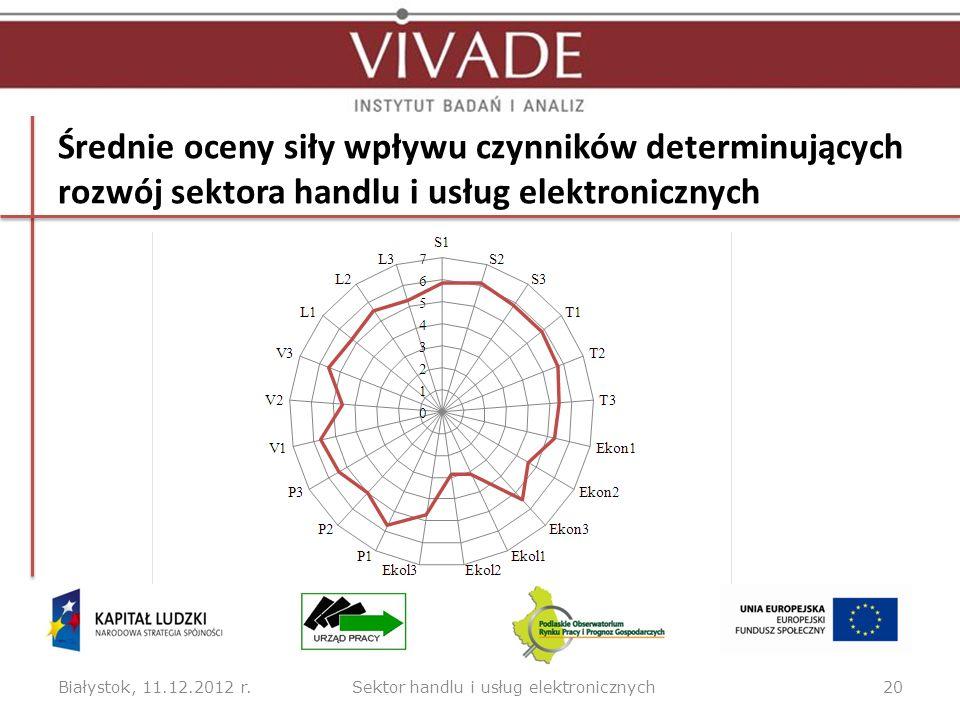 Średnie oceny siły wpływu czynników determinujących rozwój sektora handlu i usług elektronicznych Białystok, 11.12.2012 r.20Sektor handlu i usług elek