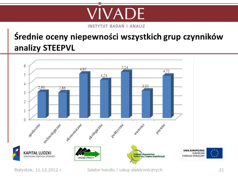 Średnie oceny niepewności wszystkich grup czynników analizy STEEPVL Białystok, 11.12.2012 r.21Sektor handlu i usług elektronicznych