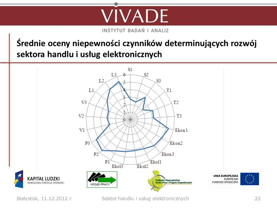Ocena czynników determinujących sektor handlu i usług elektronicznych pod względem ważności i niepewności w perspektywie roku 2017 Białystok, 11.12.2012 r.23 Innowacyjność przedsiębiorstw w zakresie usług elektronicznych (w tym e-handlu) (Ekon3), Polityka wspierania e usług i e- handlu (P1) Dostępność zewnętrznych źródeł finansowania (w tym środków UE) w zakresie e-usług i e-handlu (P3).