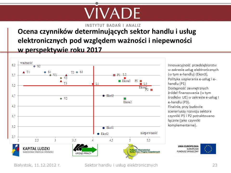 Ocena czynników determinujących sektor handlu i usług elektronicznych pod względem ważności i niepewności w perspektywie roku 2017 Białystok, 11.12.20