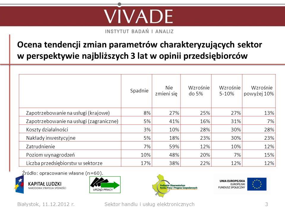 Ocena tendencji zmian parametrów charakteryzujących sektor w perspektywie najbliższych 3 lat w opinii przedsiębiorców Białystok, 11.12.2012 r.3 Spadni
