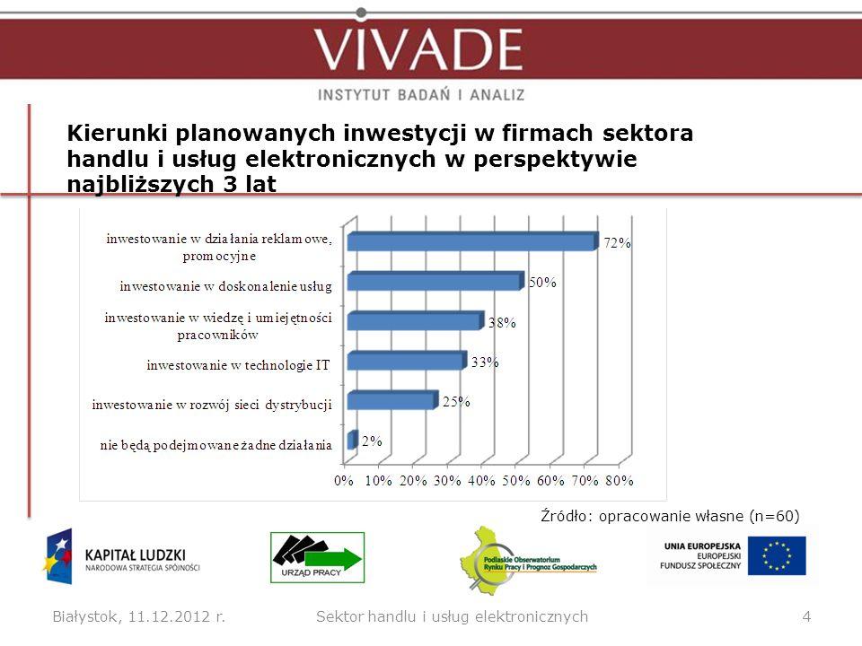 Białystok, 11.12.2012 r.4 Kierunki planowanych inwestycji w firmach sektora handlu i usług elektronicznych w perspektywie najbliższych 3 lat Źródło: o