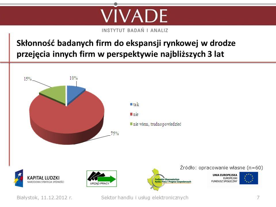 Skłonność badanych firm do ekspansji rynkowej w drodze przejęcia innych firm w perspektywie najbliższych 3 lat Białystok, 11.12.2012 r.7 Źródło: oprac