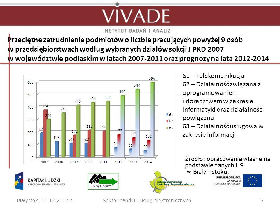 Przeciętne zatrudnienie podmiotów o liczbie pracujących powyżej 9 osób w przedsiębiorstwach według wybranych działów sekcji J PKD 2007 w województwie