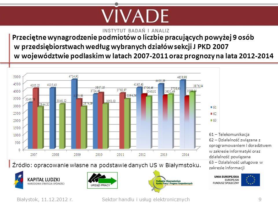 Przeciętne wynagrodzenie podmiotów o liczbie pracujących powyżej 9 osób w przedsiębiorstwach według wybranych działów sekcji J PKD 2007 w województwie