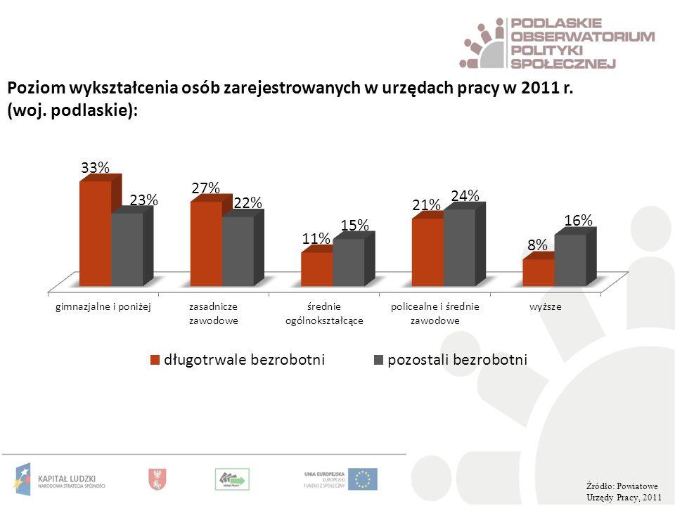 Poziom wykształcenia osób zarejestrowanych w urzędach pracy w 2011 r. (woj. podlaskie): Źródło: Powiatowe Urzędy Pracy, 2011